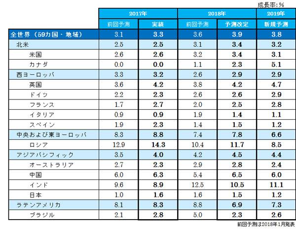 主要国の成長率実績と予測