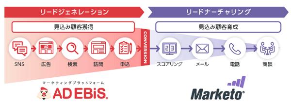 アドエビス×マルケトで実現するエコシステムイメージ図