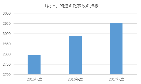 出典:株式会社スパイスボックス自社ツール集計(調査期間:2015/4/1~2018/3/31)