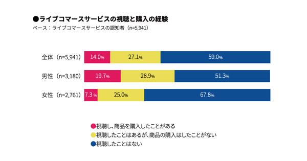 28bf0584e8 続いて、ライブコマースを認知している5,941人に対して、同サービスの視聴および購入の経験を問いかけたところ、「ライブ配信を視聴したことがある」と答えたのは41%  ...