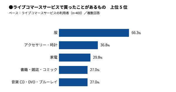 8b07b27bb6 ライブコマースサービスでの購入経験がある400人に対して行ったユーザー調査では、実際に購入した商品をテーマに統計を行った。