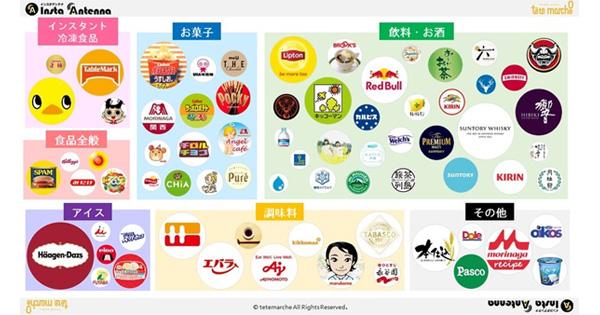 Instagram食品業界のアカウント カオスマップ
