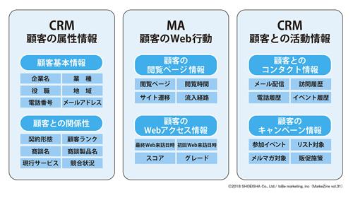 図表1 CRMに集約されるマーケティング活動のベース