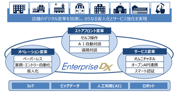 「Enterprise DX」によるビジネスモデル構築イメージ
