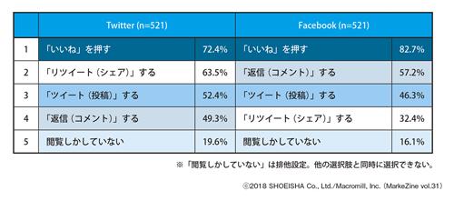 図表1 TwitterとFacebookにおけるアクション経験率 ベース:全体/複数回答