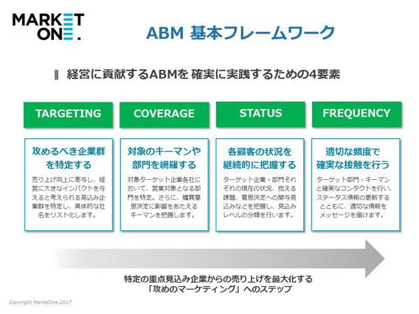 ABM基本フレームワーク 出典:マーケットワン・ジャパン
