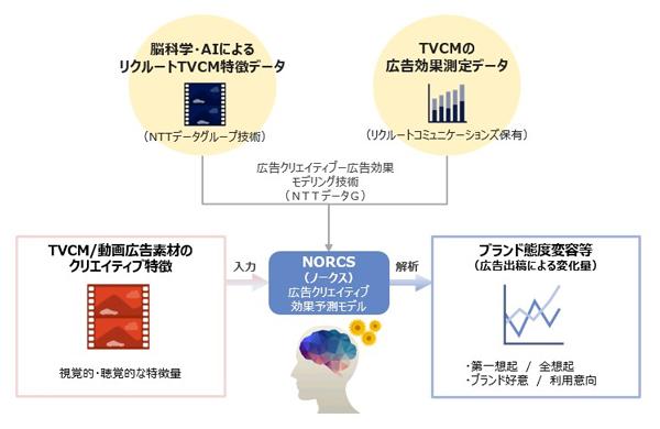 広告クリエイティブ効果予測ソリューション「NORCS」