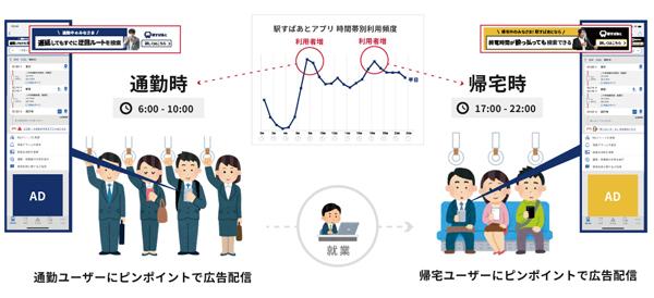 「通勤ターゲティング広告」イメージ