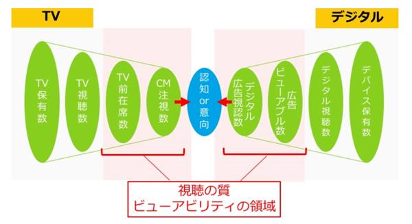 テレビ(CM)とデジタル(広告)におけるビューアビリティの概念