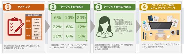 「Survey」サービスの流れ