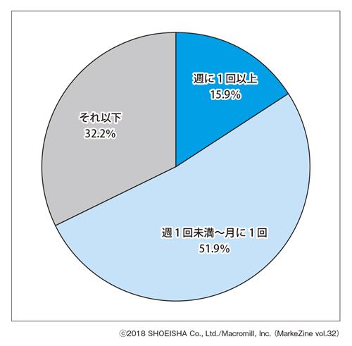 図表1 ネット通販の利用頻度(単一回答)ベース:過去1年以内ネット通販利用者(n=1,000)