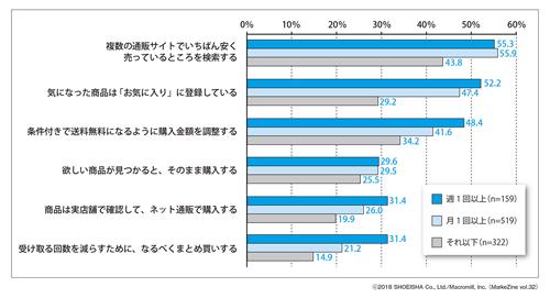 図表2 ネット通販の利用頻度別にみた購買特性(複数回答)ベース:過去1年以内ネット通販利用者
