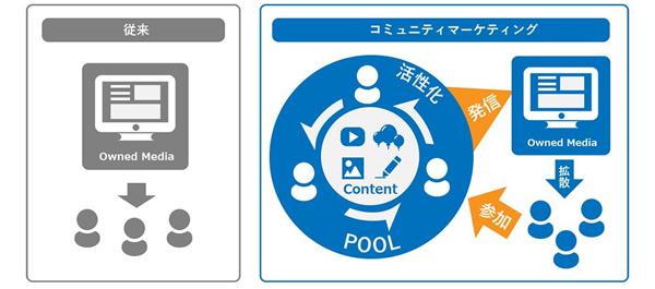 POOLによるコミュニケーションマーケティングのイメージ