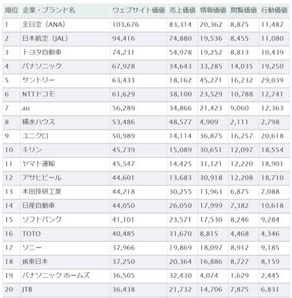 Webサイト価値ランキング(上位20社)企業・ブランド名/Webサイト価値(単位:百万円)