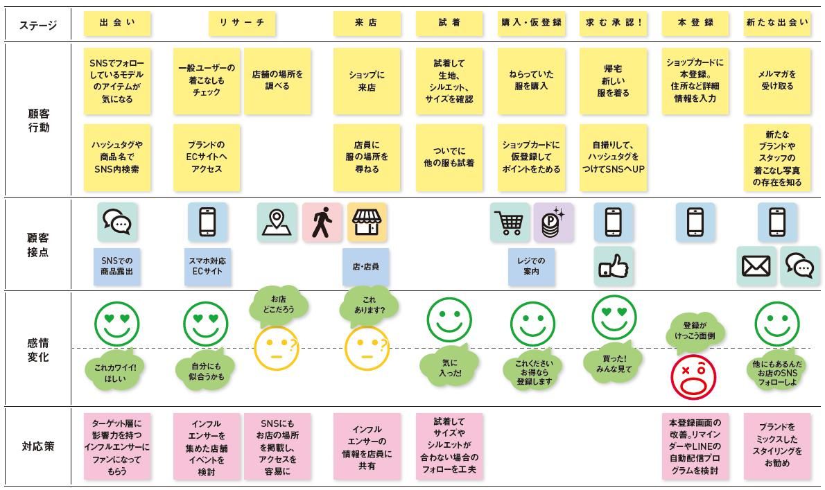 本書で説明する8つのステップで作成するカスタマージャーニーマップ(B2C)の例