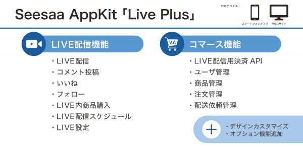 Seesaa AppKit「Live Plus」サービスイメージ