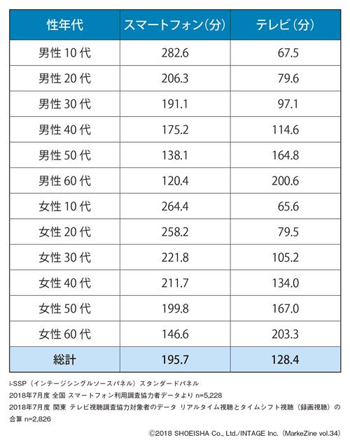 図表1 スマートフォン・テレビへの1日あたりの平均接触分数(2018年7月)