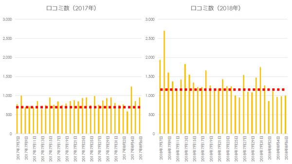 2017年と2018年のTwitter上での口コミ数の変化(1ヵ月間)