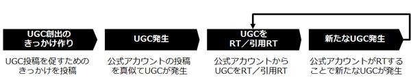 UGC創出のプロセス