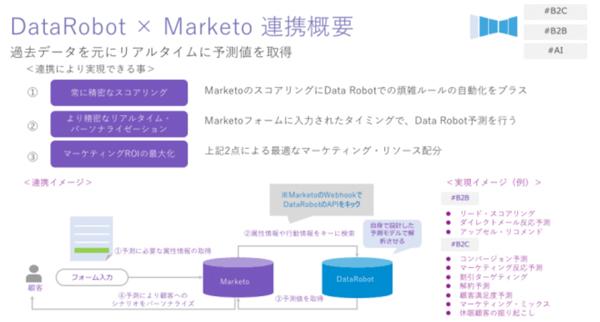 「DataRobot」と「Marketo」の連携