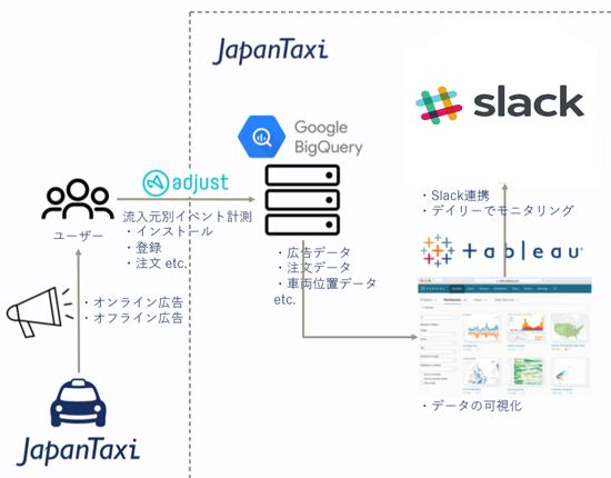 蓄積されたデータは「Tableau」で可視化し「Slack」で共有する