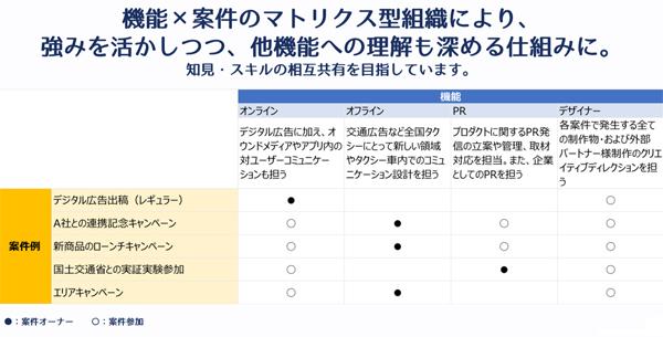 JapanTaxi社のマーケティング組織