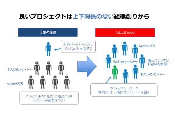 """津田氏が考える、旧来の組織と理想的な組織の概念図。左側に記載された""""クライアントのご意向・ご威光によりシナジーが生まれにくい""""状態ではなく、右のような""""Self-organizing""""な組織を目指しているという。リーダーも顧客も円陣の一員だ。"""