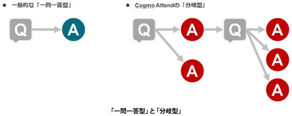 Cogmo Attendの分岐型回答イメージ