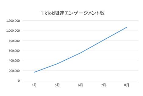 「TikTok関連エンゲージメント数(※)推移」 TikTok投稿がFacebook、Twitter、Instagramでどれほどエンゲージメントしたかを計測。TikTok内の数値は計測不能のため含めず。出典:株式会社スパイスボックス自社ツール「THINK」集計(調査期間:2018/4/11~2018/9/30)