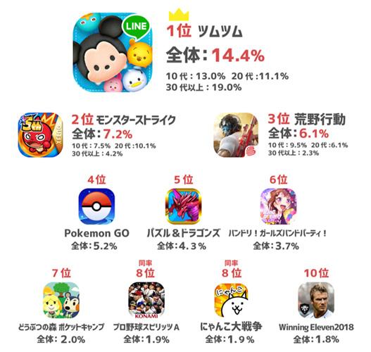 ゲーム アプリ 人気