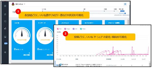 管理画面イメージ:分析機能で各種SNSの状況をまとめて確認