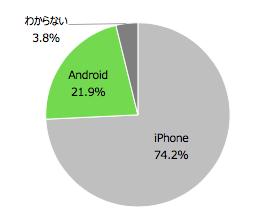 利用しているスマートフォンの割合(n=6,958)