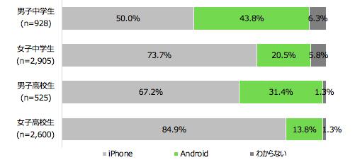 利用しているスマートフォンの割合(性別・学生区分別)