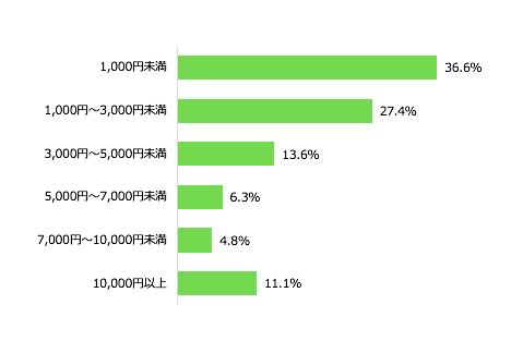 フリマアプリやネットオークション等で稼いだ1ヵ月の最高金額(n=1,239)