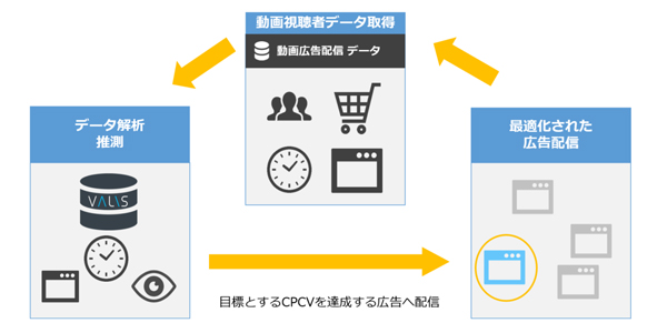 CPCV最適化機能イメージ