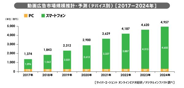動画広告市場推計・予測 <デバイス別> (2017年-2024年)