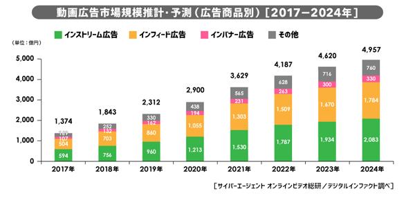 動画広告市場推計・予測 <広告商品別> (2017年-2024年)