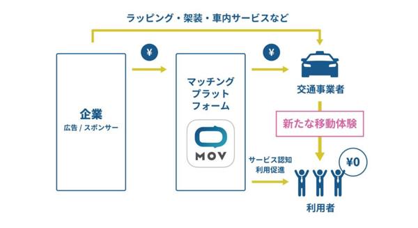 「0円タクシー」イメージ