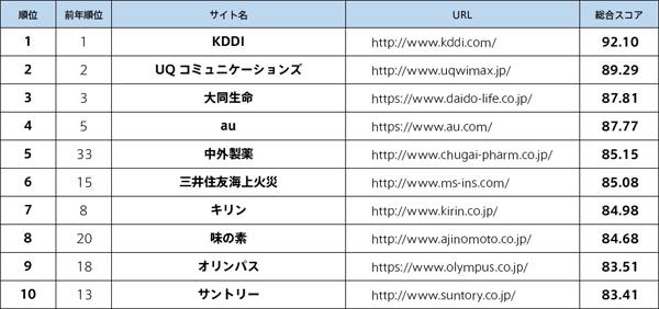 主要企業Webユーザビリティランキング2018<企業サイト編>トップ10