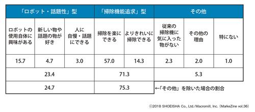 図表1 掃除用ロボットの購入目的 <第1位の目的>掃除用ロボットの購入者(n=300)/単位:%