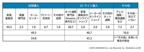図表2 掃除用ロボットの購入チャネル掃除用ロボットの購入者(n=300)/単位:%