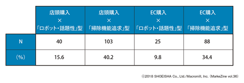 図表3 掃除用ロボットの購入目的×チャネルの類型掃除用ロボット購入者(図表1・2いずれかで「その他」に該当した人を除く)(n=256)