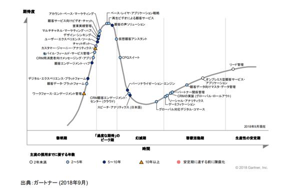2018年版「日本におけるCRMのハイプ・サイクル」