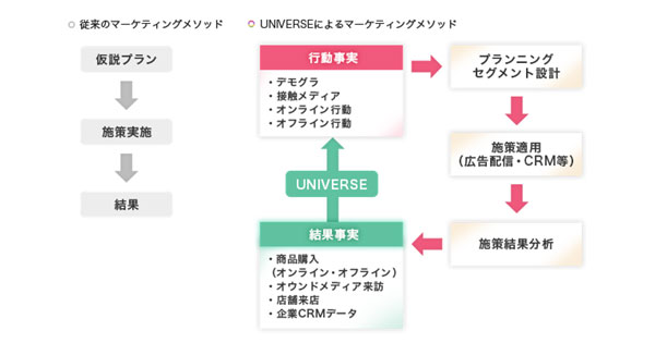 UNIVERSEを活用したマーケティングメソッド。結果事実を起点にしたプランニングが特徴。