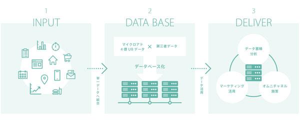 UNIVERSEでは、自社のデータ資産をUNIVERSにインプットし、マイクロアドの保有データやサードサードパーティーデータと結合。マーケティング施策に活用できる。