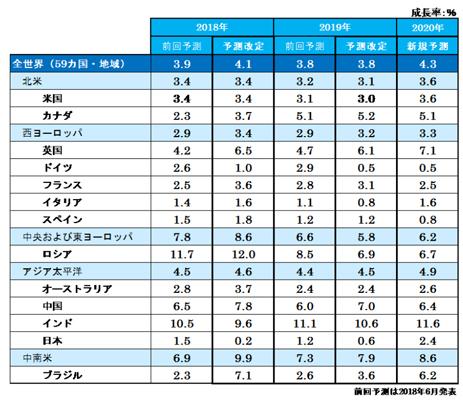 国・地域別の成長率予測