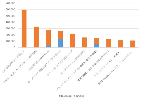 2018年国内広告・プロモーションのエンゲージメント数ランキングTOP10