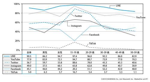 図表1 性別年代別にみたSNSの利用率ベース:全体(n=1,000)/複数回答