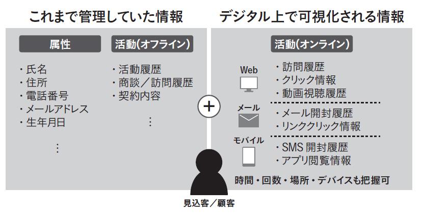 オフラインとオンラインで可視化される情報