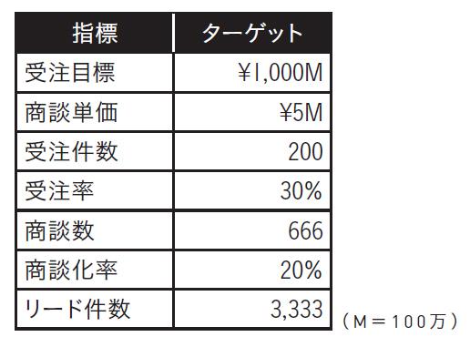 10億円の受注目標をどう実現するか